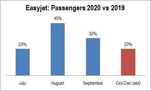 passeggeri easyJet