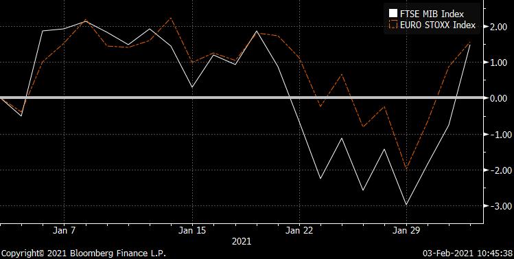 ftse Draghi Mercati