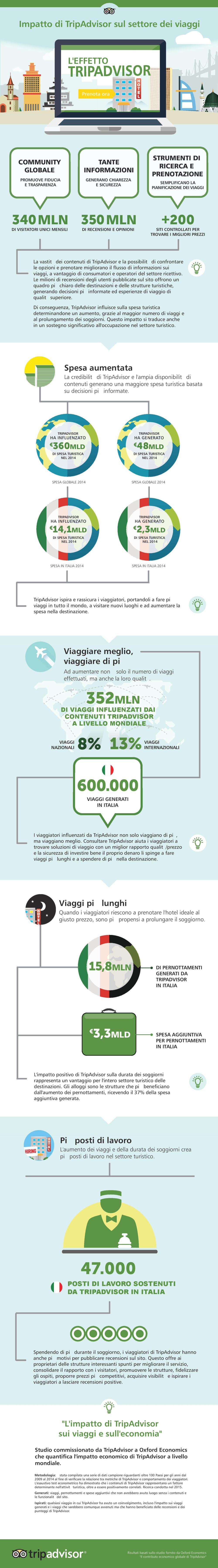 INFOGRAFICA TripAdvisor Impatto Economico Italia-page-001