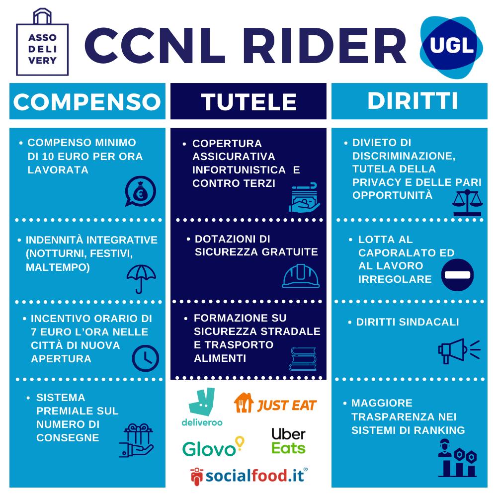 ccnl rider Ugl
