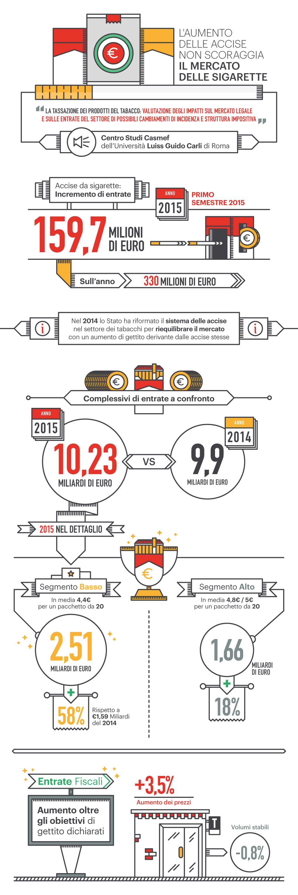 Infografica Mercato delle Sigarette _ Final
