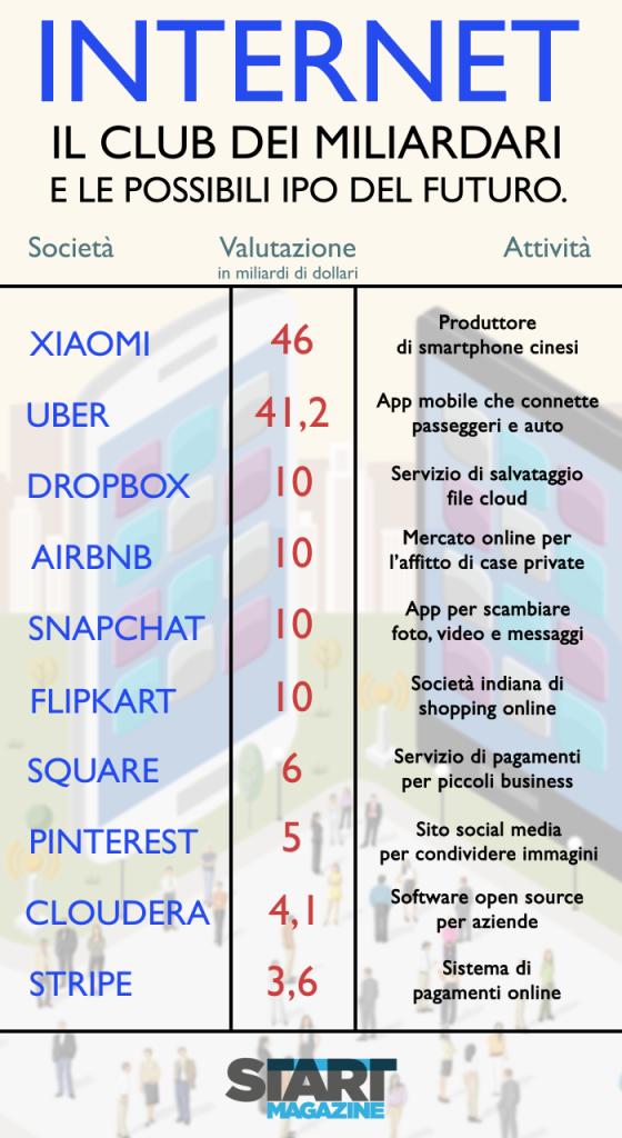 infografica su start up che possono quotarsi nel 2015