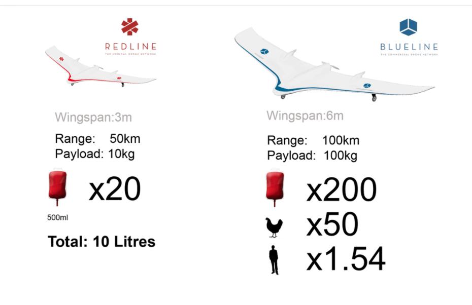 I droni di Redline pensati per il progetto