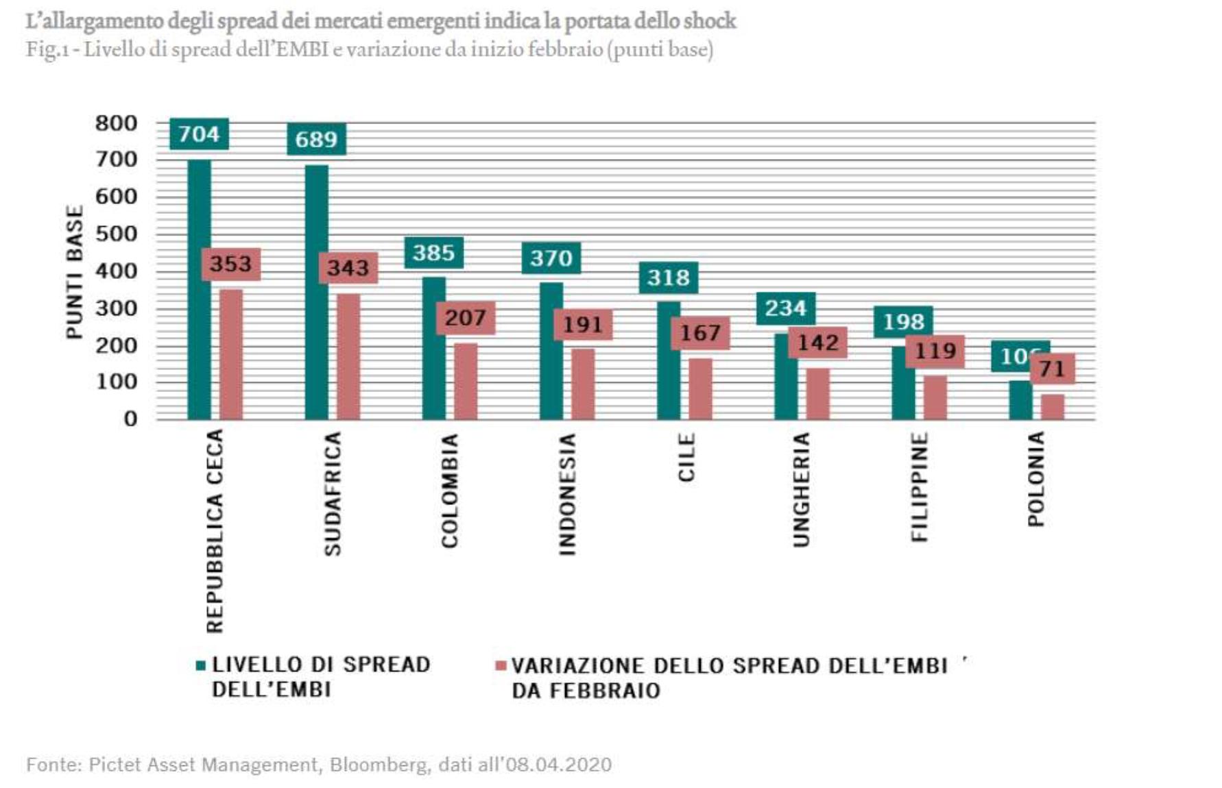 mercati emergenti