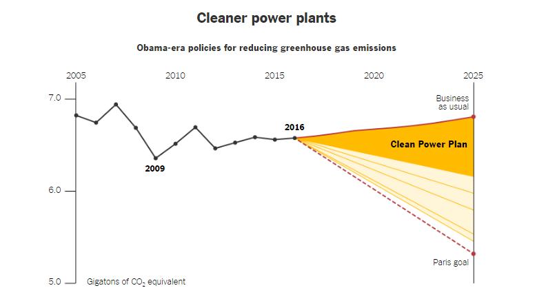 trump emissioni