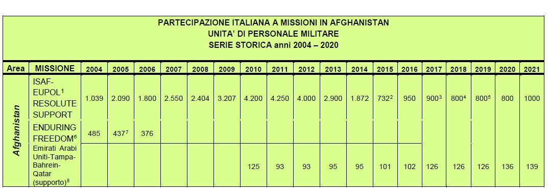 afghanistan missioni italiane
