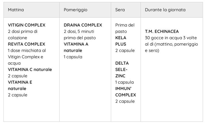 antiossidanti covid-19