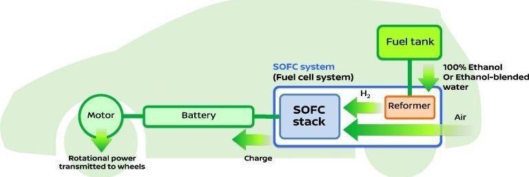 auto elettrica bioetanolo