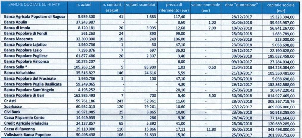 quotazioni azioni banca popolare pugliese