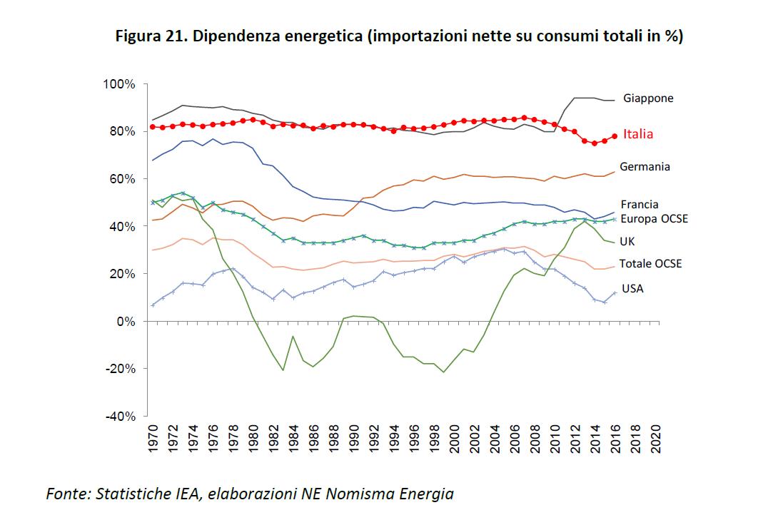 dipendenza energetica 2 GAS