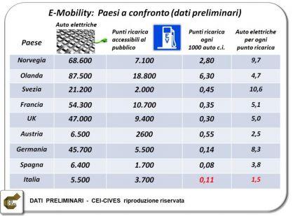 e-mobility 1