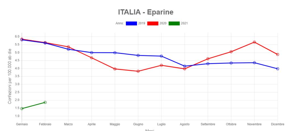 eparine