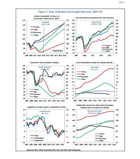 crescita italiana