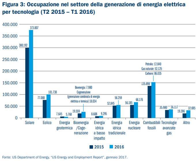 emissioni occupazione