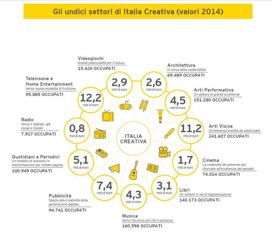 settori-italia-creativa