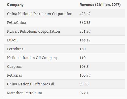 statoil petrolio